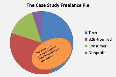 freelance pie
